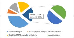 Elektricar Beograd cena